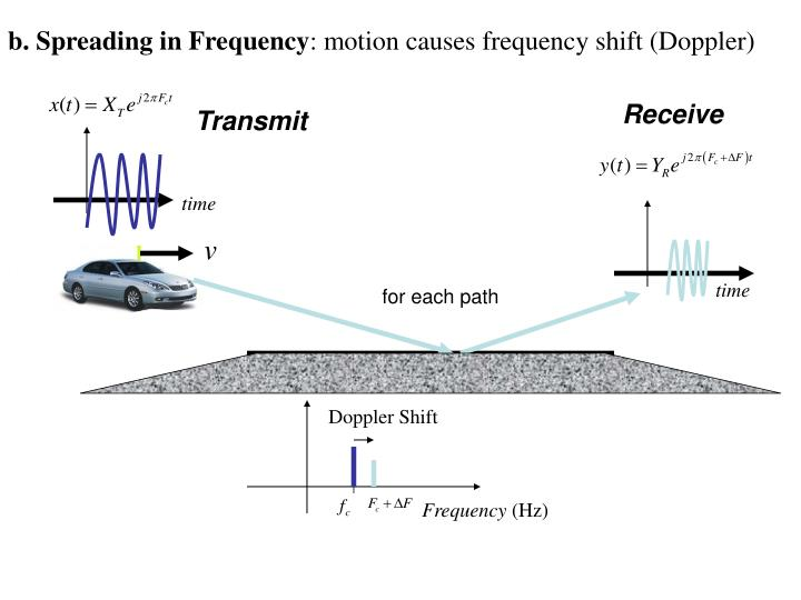 b. Spreading in Frequency