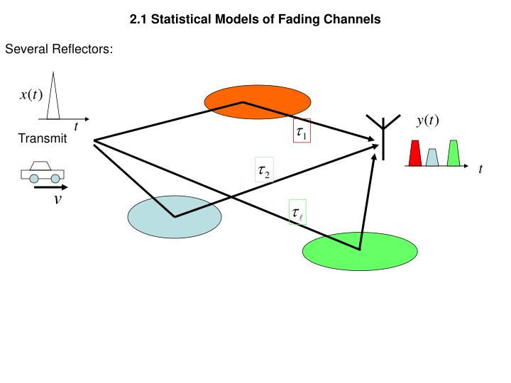 2.1 Statistical Models of Fading Channels