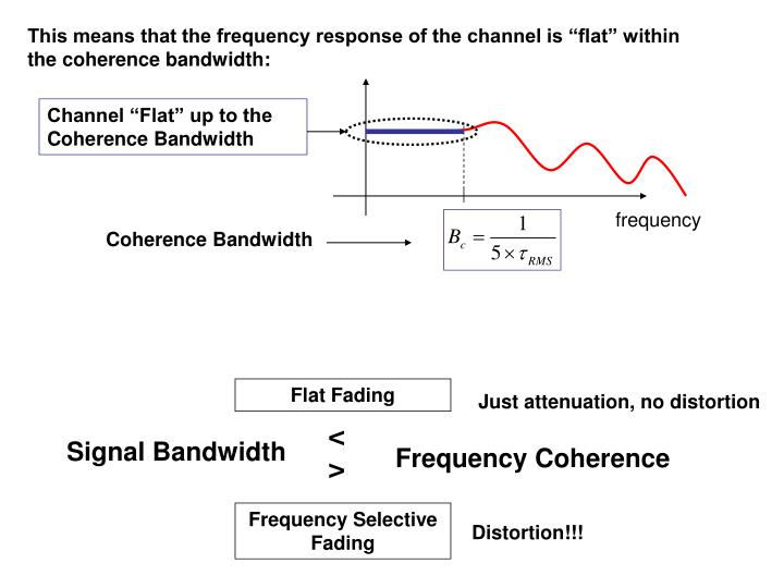 """This means that the frequency response of the channel is """"flat"""" within the coherence bandwidth:"""