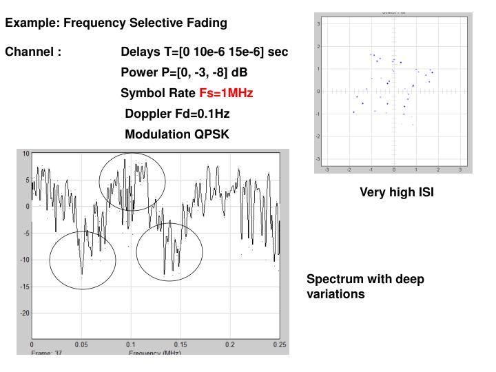 Example: Frequency Selective Fading