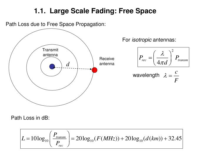 1.1.  Large Scale Fading: Free Space