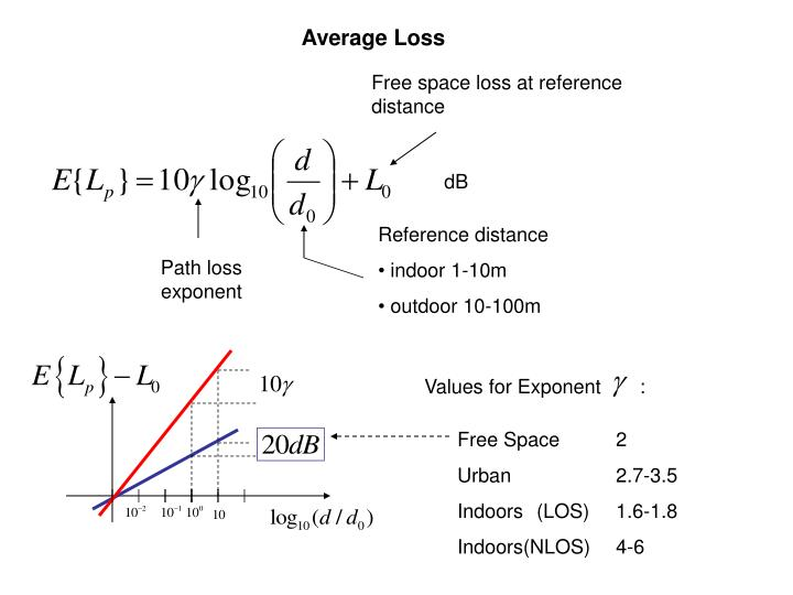 Values for Exponent       :