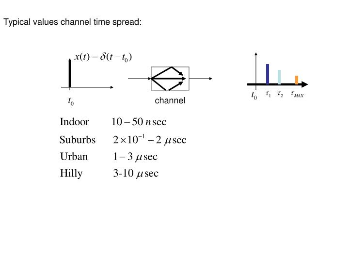 Typical values channel time spread: