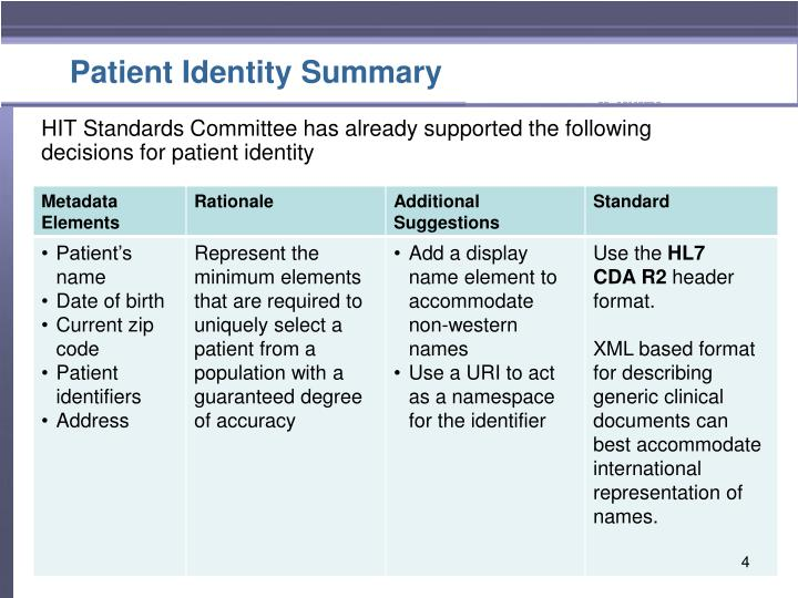 Patient Identity Summary