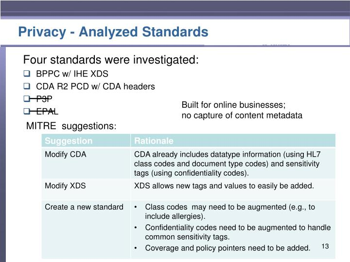 Privacy - Analyzed Standards