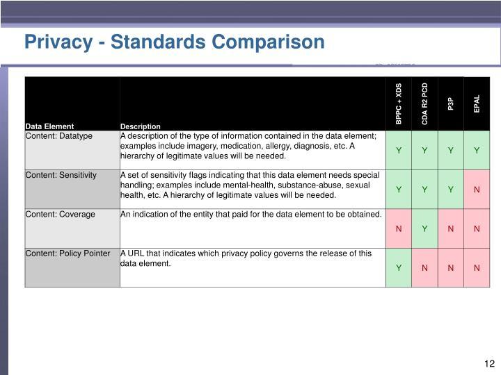 Privacy - Standards Comparison