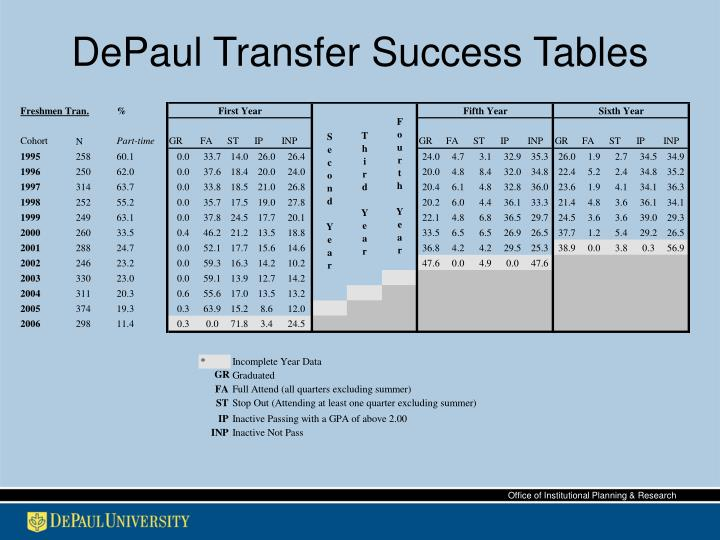 DePaul Transfer Success Tables