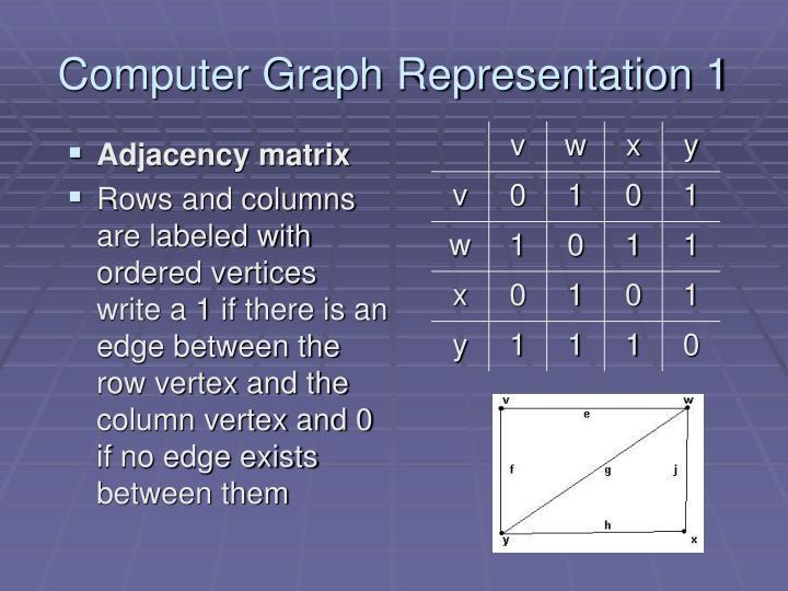 Computer Graph Representation 1