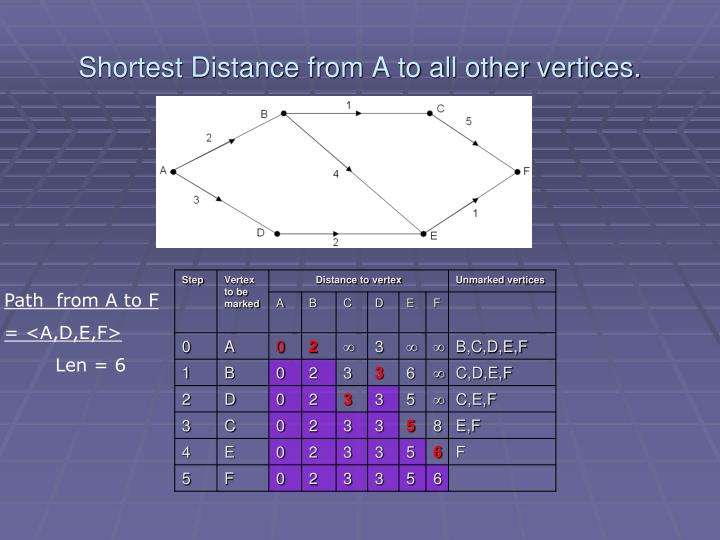 Shortest Distance from A to all other vertices.