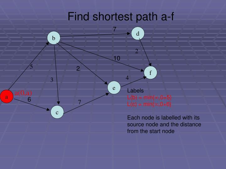 Find shortest path a-f