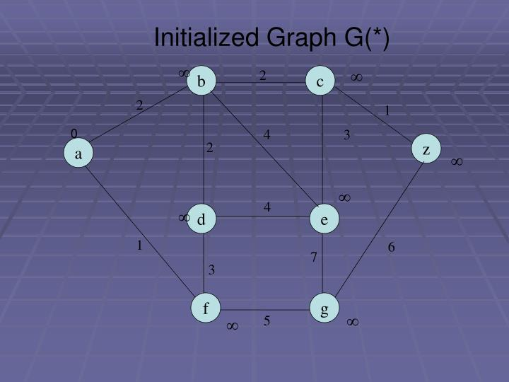 Initialized Graph G(*)