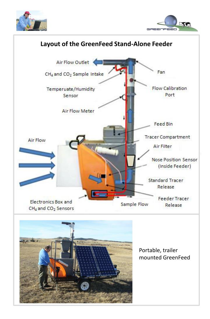 Layout of the GreenFeed Stand-Alone Feeder