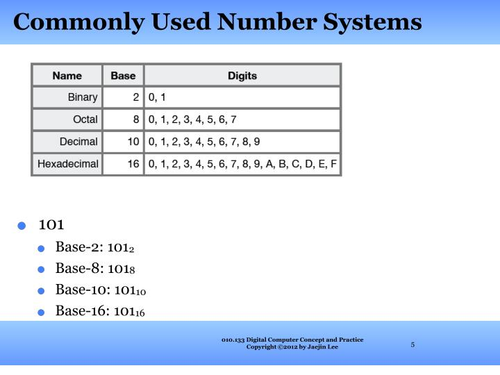 Commonly Used Number Systems