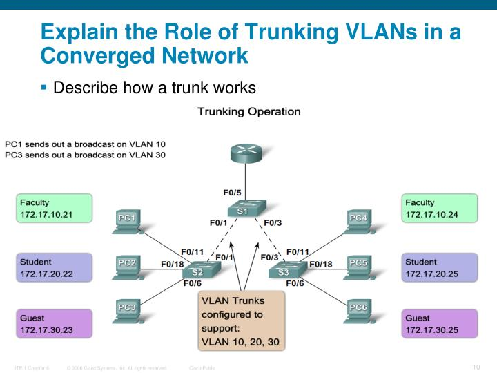 Explain the Role of Trunking VLANs in a Converged Network