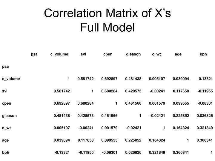 Correlation Matrix of X's
