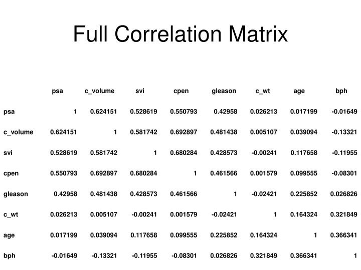 Full Correlation Matrix