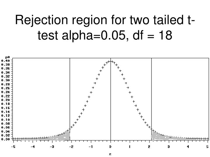 Rejection region for two tailed t-test alpha=0.05, df = 18