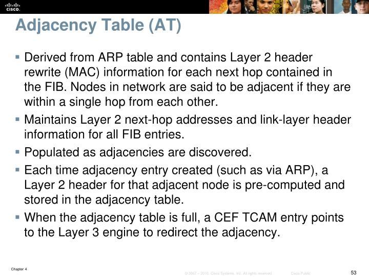 Adjacency Table (AT)