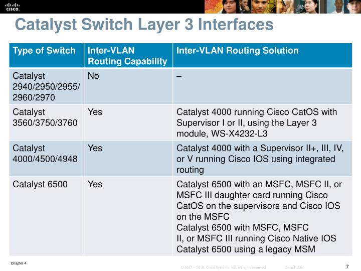 Catalyst Switch Layer 3 Interfaces