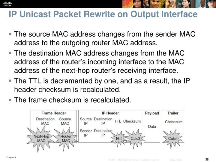 IP Unicast Packet Rewrite on Output Interface