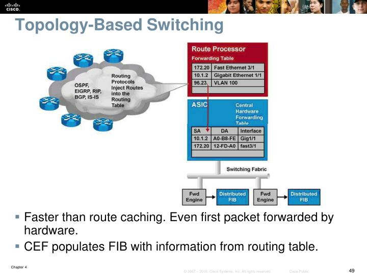 Topology-Based Switching