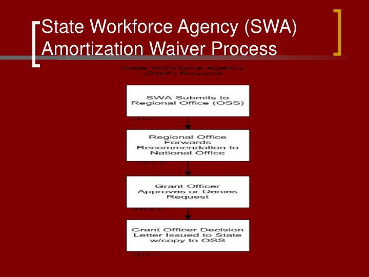 State Workforce Agency (SWA) Amortization Waiver Process