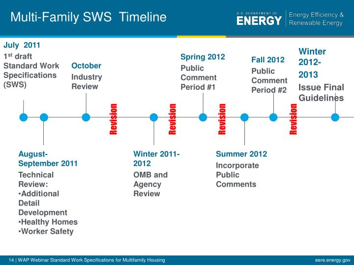 Multi-Family SWS  Timeline