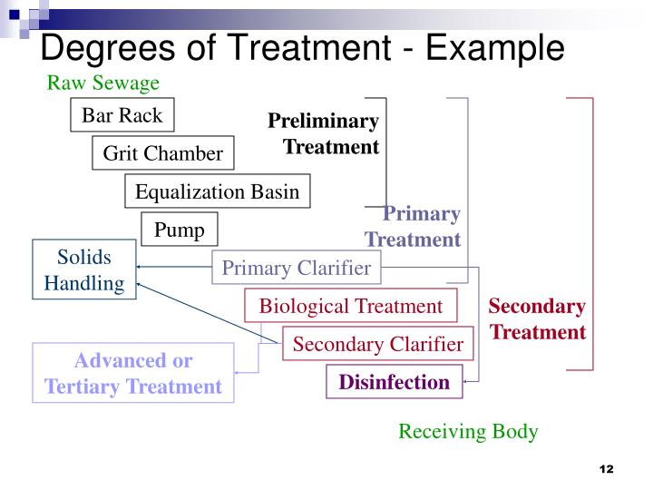 Degrees of Treatment - Example