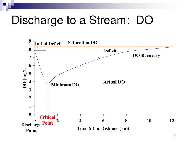 Discharge to a Stream:  DO