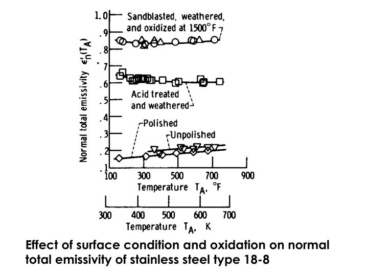 Effect of surface condition and oxidation on normal total emissivity of stainless steel type 18-8