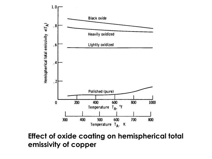 Effect of oxide coating on hemispherical total emissivity of copper