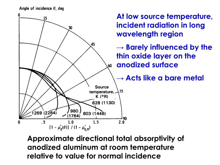 At low source temperature, incident radiation in long wavelength region