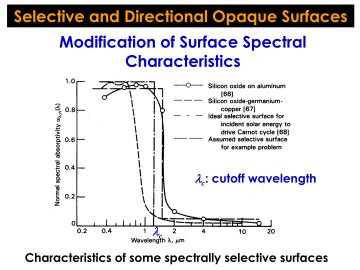 Selective and Directional Opaque Surfaces