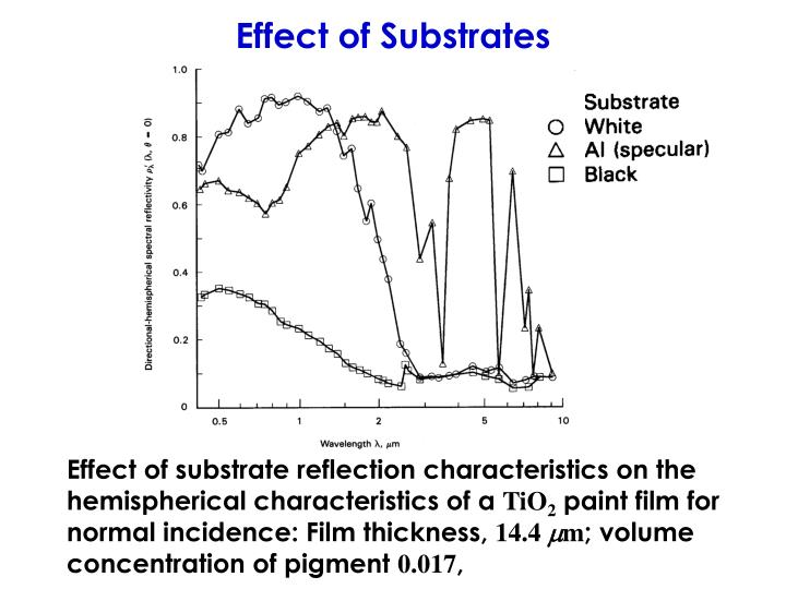 Effect of Substrates