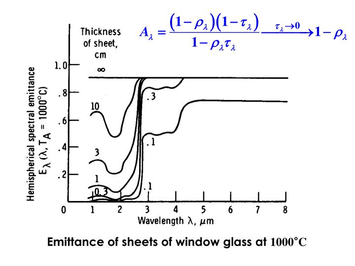 Emittance of sheets of window glass at