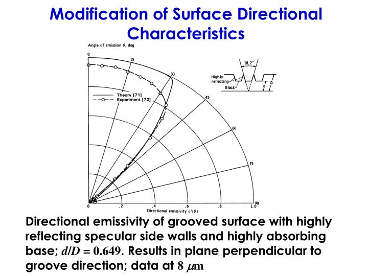 Modification of Surface Directional Characteristics