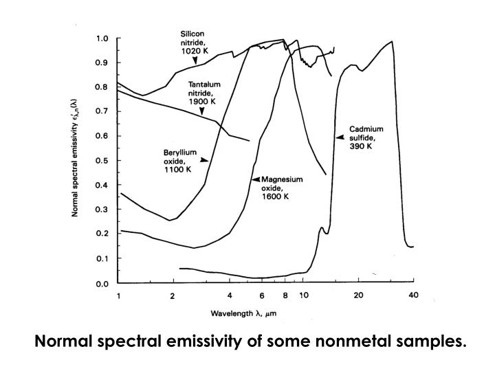 Normal spectral emissivity of some nonmetal samples.