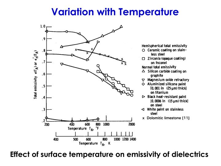 Variation with Temperature
