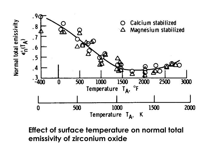 Effect of surface temperature on normal total emissivity of zirconium oxide