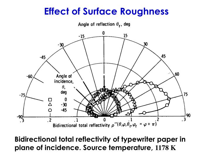 Effect of Surface Roughness