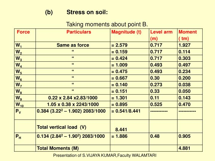 (b)	Stress on soil: