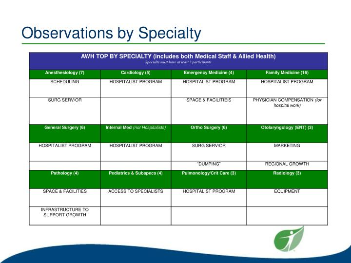 Observations by Specialty