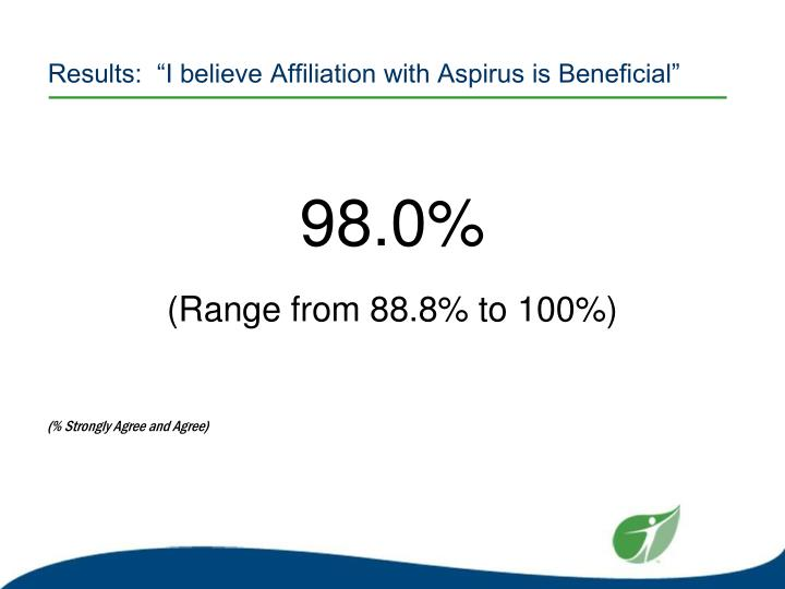 """Results:  """"I believe Affiliation with Aspirus is Beneficial"""""""