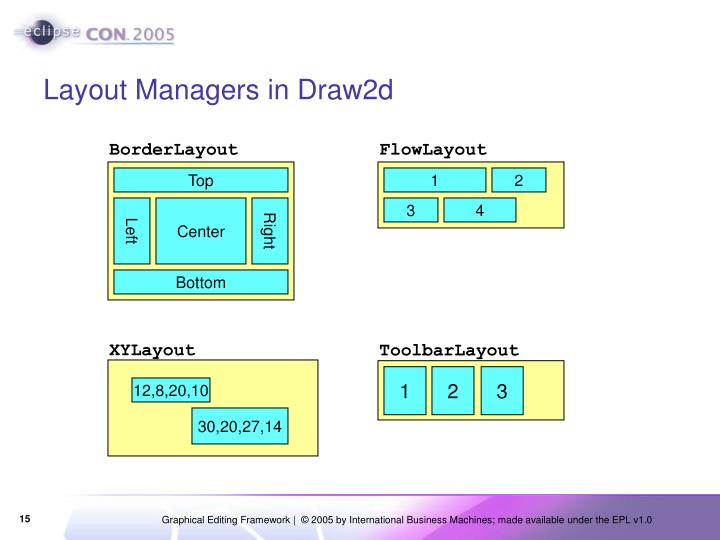 Layout Managers in Draw2d