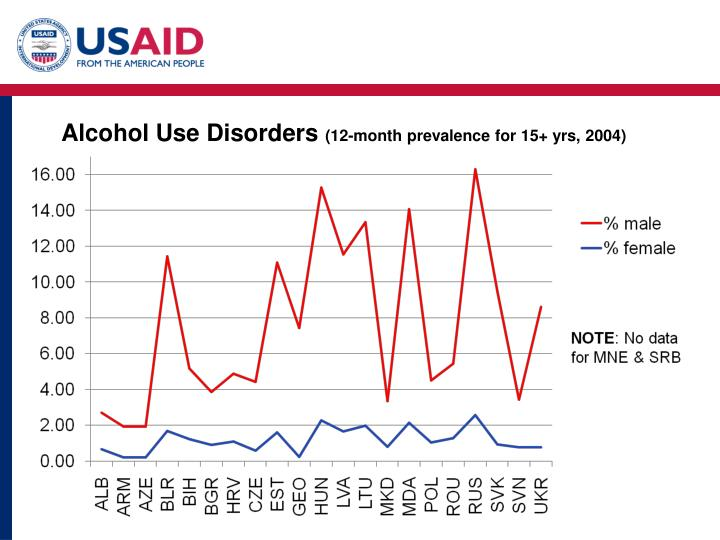 Alcohol Use Disorders