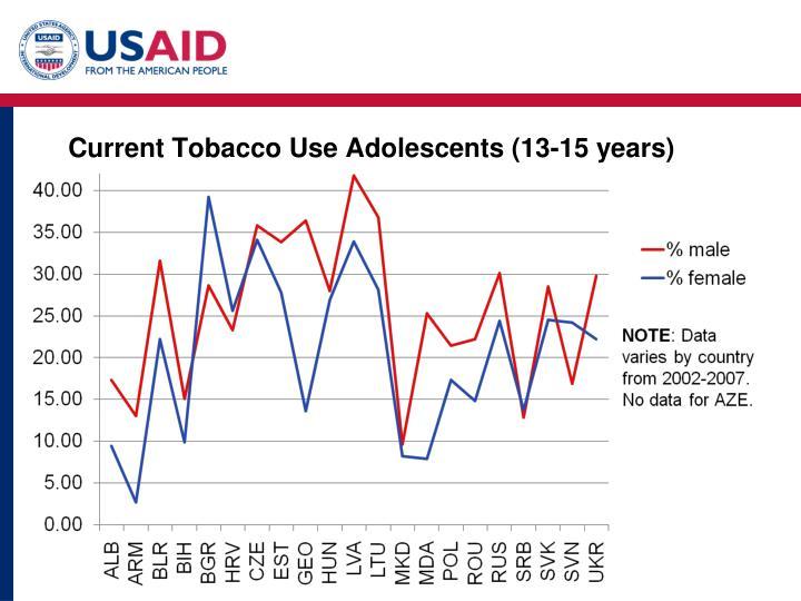 Current Tobacco Use Adolescents (13-15 years)