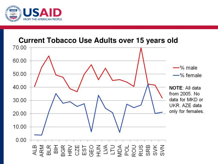 Current Tobacco Use Adults over 15 years old