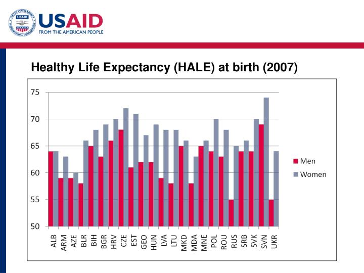 Healthy Life Expectancy (HALE) at birth (2007)
