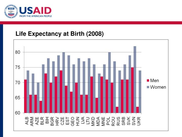 Life Expectancy at Birth (2008)