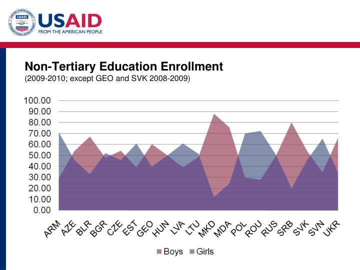 Non-Tertiary Education Enrollment